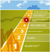 Seven Steps to Earthquake Safety graphic